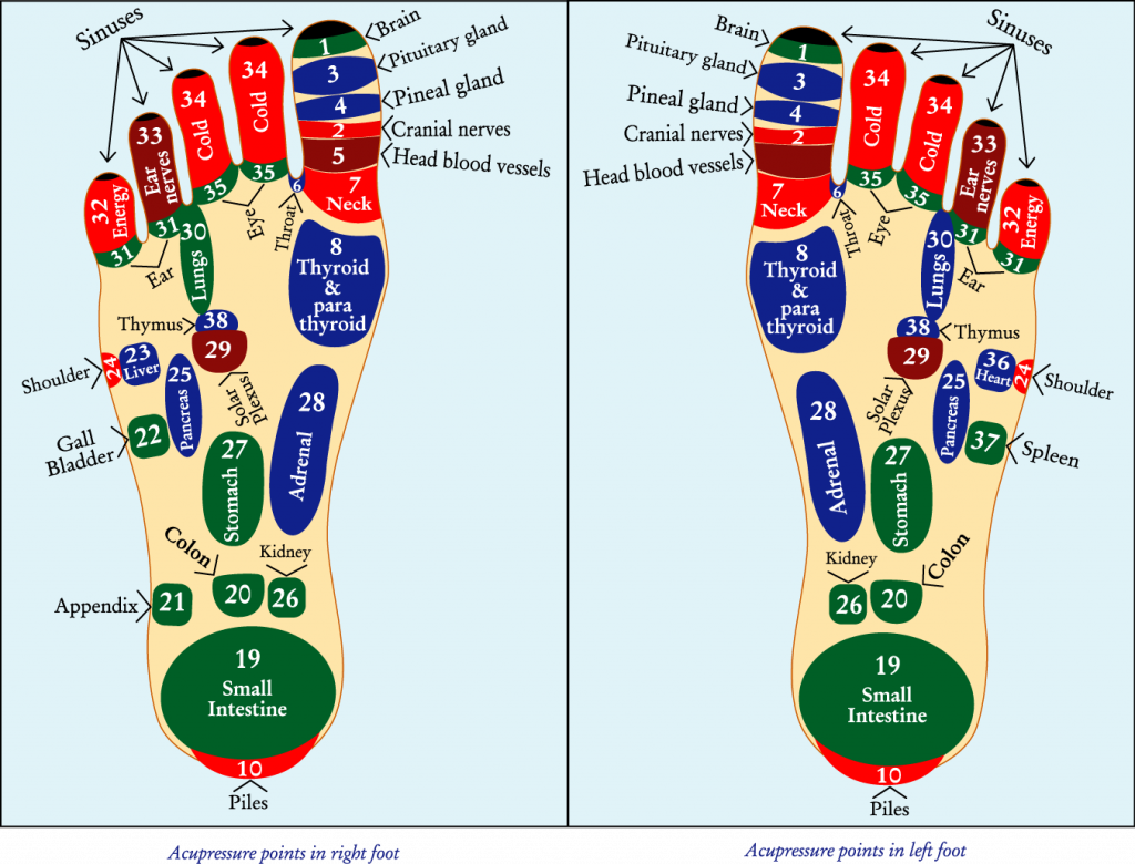 acupressure-points-in-feet
